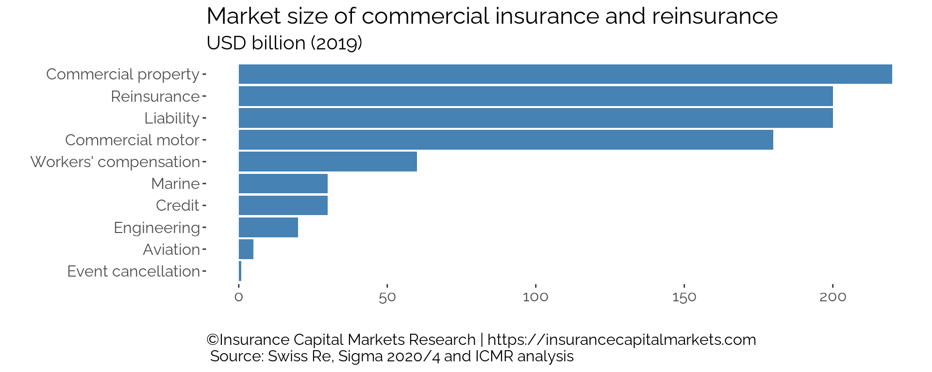 The global premium income for commercial insurance and reinsurance is c.USD 1.0 trillion, of which the RISX index component write c.USD 500 billion annually